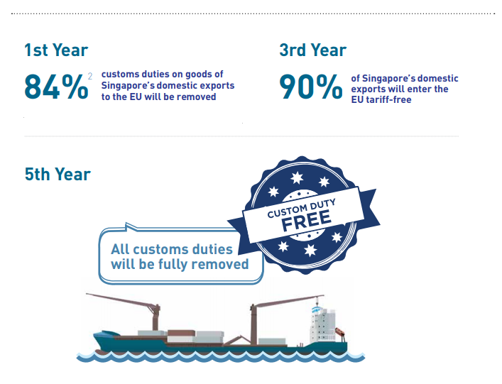 Infographic on what duties and when will it be removed during the 5 year EUSFTA roadmap